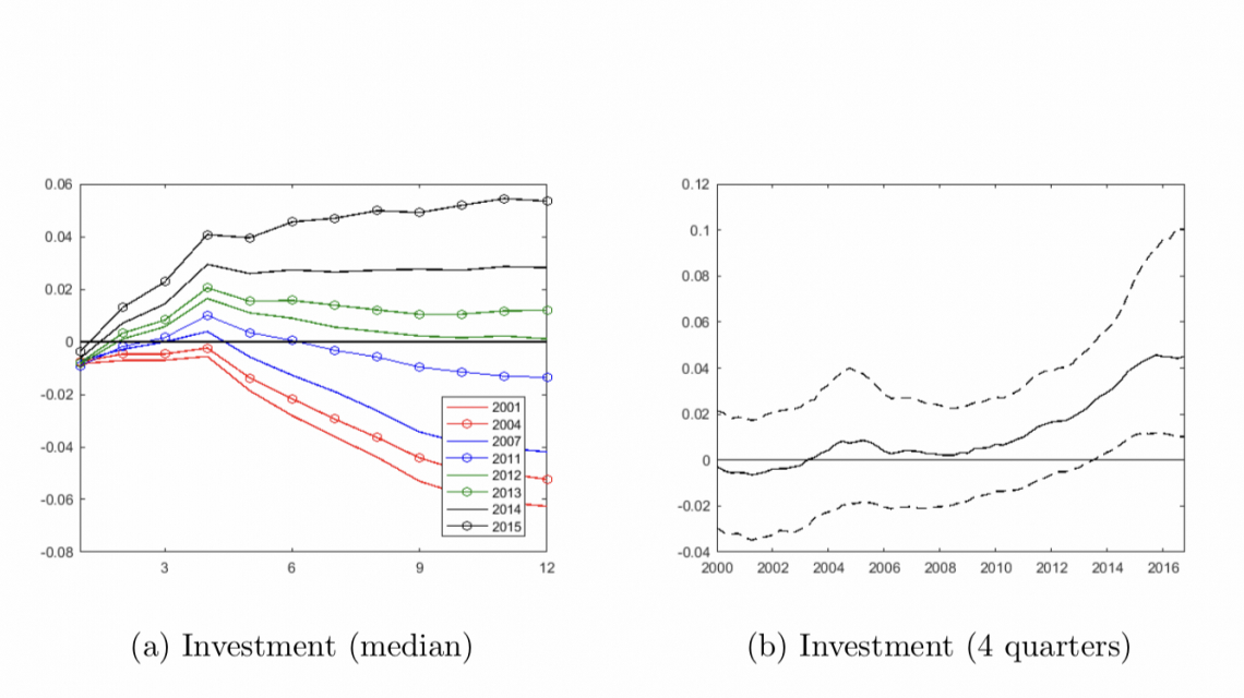 Changing dynamics of an oil price shock on U.S. non-oil investment. Median responses at various points in time (left) and effect after 4 quarters (right).  Source Bjørnland and Zhulanova (2018)